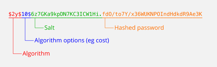 Credit: http://stackoverflow.com/questions/27592732/what-should-be-stored-in-table-while-using-bcrypt